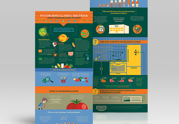 Infographic: Foodborne Illness