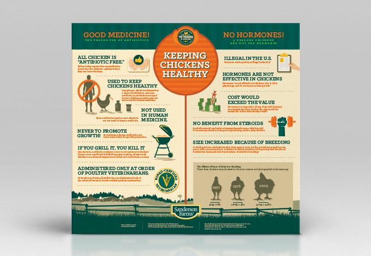 Infographic: Hormone and Antibiotics