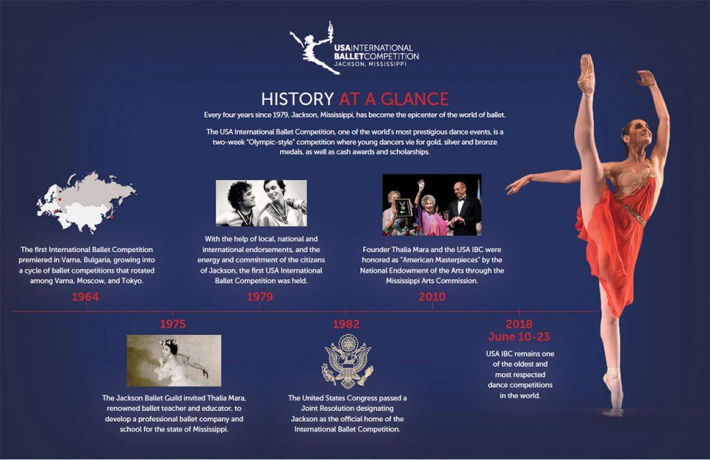 USA International Ballet Competition Timeline